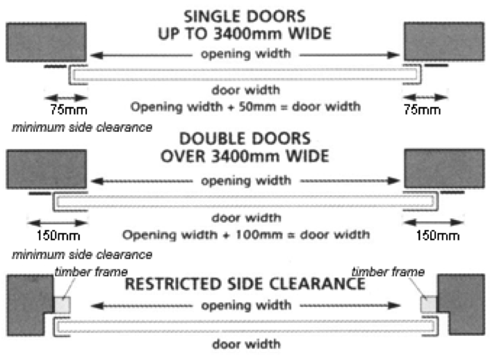 How To Correctly Measure For A New Roller Shutter Garage Door
