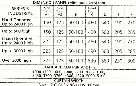 Gliderol Series B Light Industrial table of sizes.